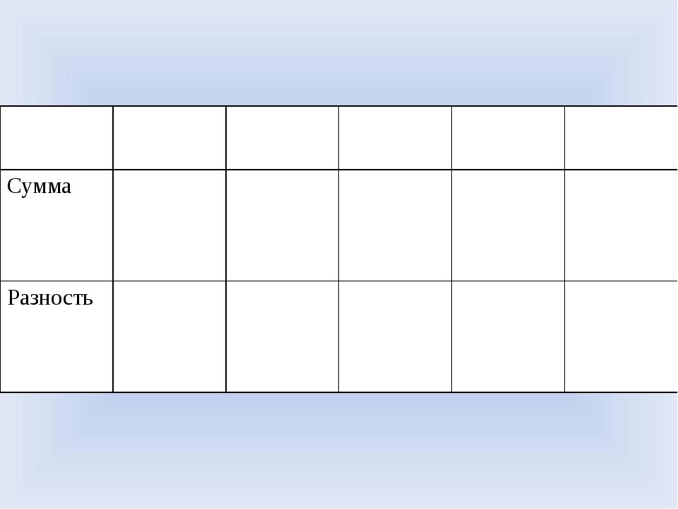 Число 10и7 10 и 3 10 и 6 5 и 10 8 и 10 Сумма Разность