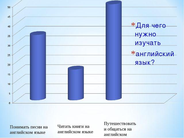 Для чего нужно изучать английский язык? Путешествовать и общаться на английск...