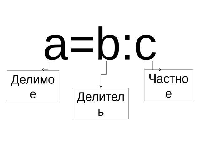Делимое Делитель Частное a=b:c