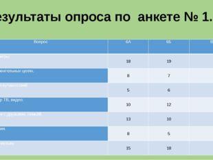 Результаты опроса по анкете № 1. Вопрос 6А 6Б Всего Играю в игры. 18 19 37 В