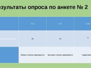 Результаты опроса по анкете № 2  0-4 5-8 9-10 Количество респондентов 25 15