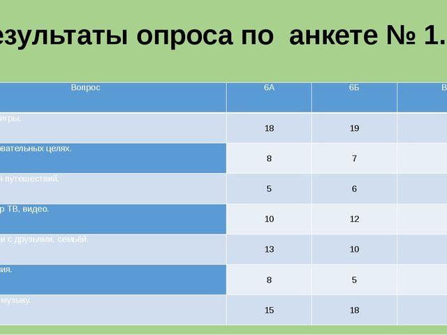Результаты опроса по анкете № 1. Вопрос 6А 6Б Всего Играю в игры. 18 19 37 В...
