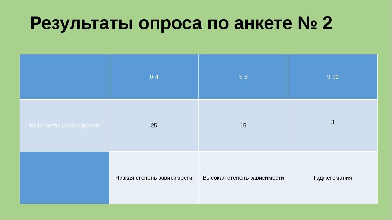 Результаты опроса по анкете № 2  0-4 5-8 9-10 Количество респондентов 25 15...