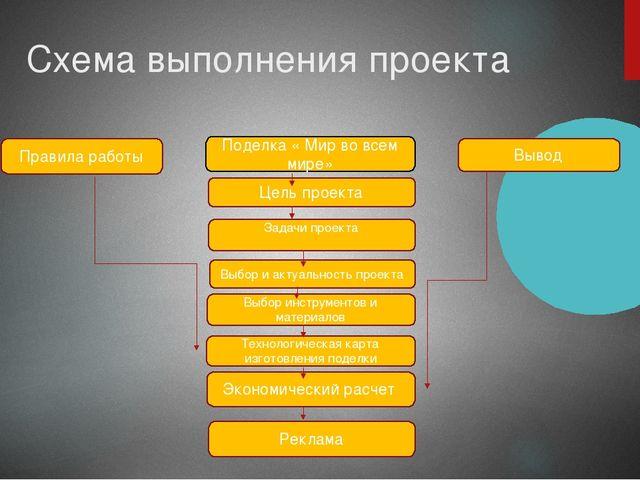 Схема выполнения проекта Экономический расчет Технологическая карта изготовле...