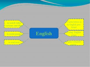 Finish: I can use English ... English to watch video cartoons and films to r
