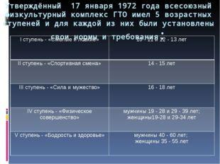 Утверждённый 17 января 1972 года всесоюзный физкультурный комплекс ГТО имел 5
