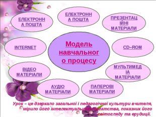 Модель навчального процесу ЕЛЕКТРОННА ПОШТА ЕЛЕКТРОННА ПОШТА INTERNET ПРЕЗЕНТ