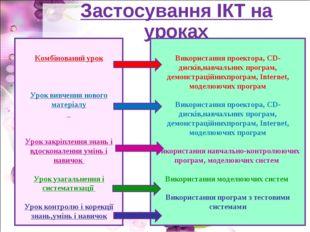 Застосування ІКТ на уроках Комбінований урок Урок вивчення нового матеріалу У