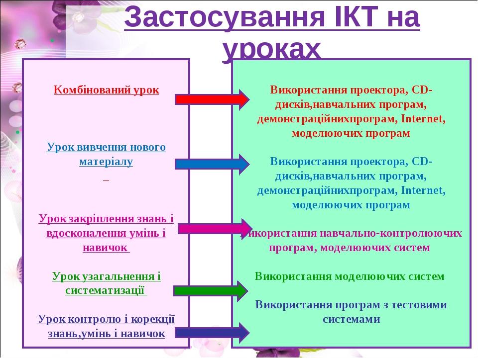 Застосування ІКТ на уроках Комбінований урок Урок вивчення нового матеріалу У...
