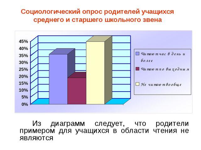 Социологический опрос родителей учащихся среднего и старшего школьного звена...