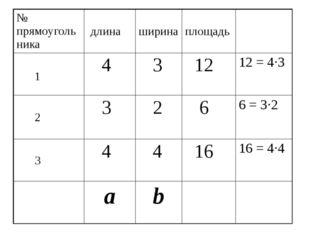 № прямоугольника длина ширина площадь 1 4 3 12 12 = 4·3 2 3 2 6 6 = 3·2 3 4 4