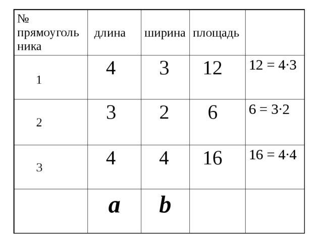 № прямоугольника длина ширина площадь 1 4 3 12 12 = 4·3 2 3 2 6 6 = 3·2 3 4 4...