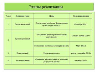 Этапы реализации № п/пНазвание этапаЦельСрок выполнения 1.Подготовительны