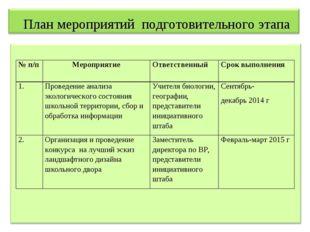 План мероприятий подготовительного этапа № п/пМероприятиеОтветственныйСро