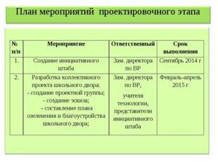 План мероприятий проектировочного этапа № п/пМероприятиеОтветственныйСрок