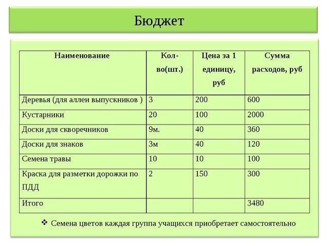 Бюджет Семена цветов каждая группа учащихся приобретает самостоятельно Наимен...