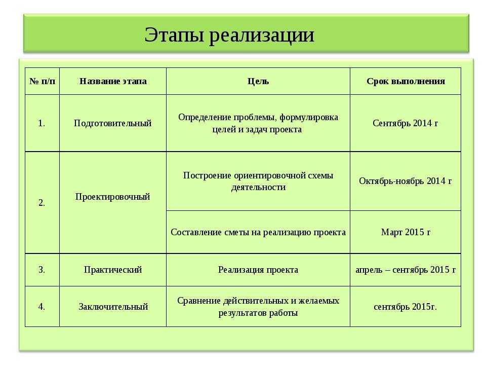 Этапы реализации № п/пНазвание этапаЦельСрок выполнения 1.Подготовительны...
