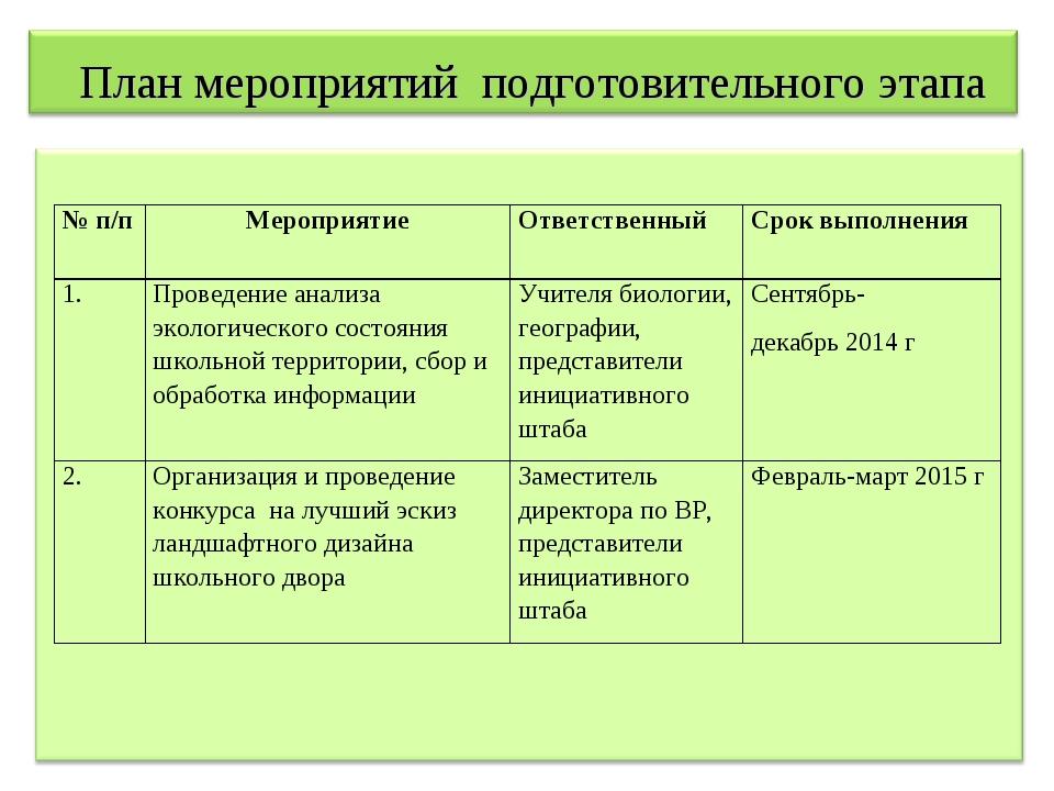 План мероприятий подготовительного этапа № п/пМероприятиеОтветственныйСро...