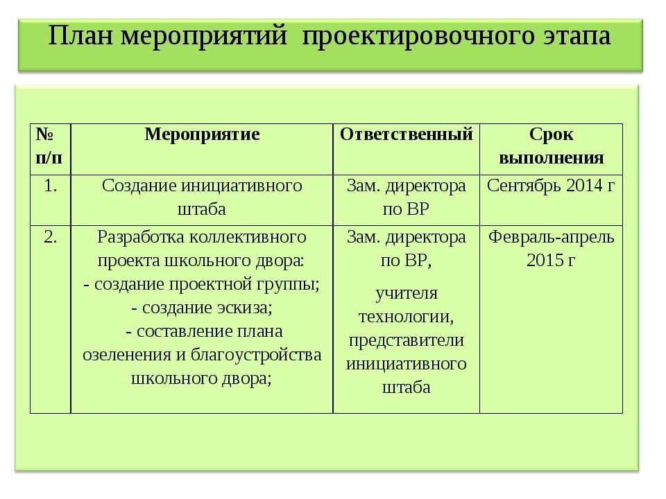 План мероприятий проектировочного этапа № п/пМероприятиеОтветственныйСрок...