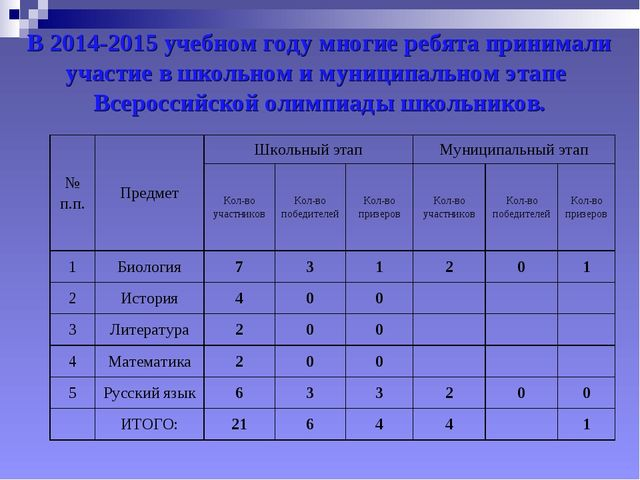 В 2014-2015 учебном году многие ребята принимали участие в школьном и муницип...