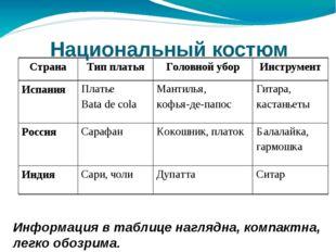 Национальный костюм Информация в таблице наглядна, компактна, легко обозрима.