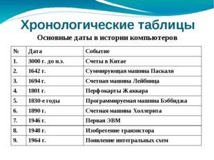 Хронологические таблицы Основные даты в истории компьютеров № Дата Событие 1.