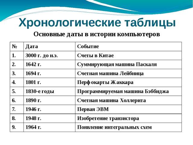 Хронологические таблицы Основные даты в истории компьютеров № Дата Событие 1....