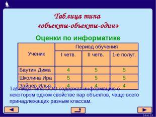 Таблица типа «объекты-объекты-один» Оценки по информатике Таблицы типа ООО со