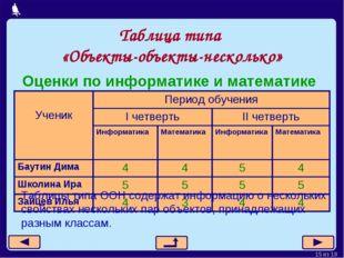 Таблица типа «Объекты-объекты-несколько» Оценки по информатике и математике Т