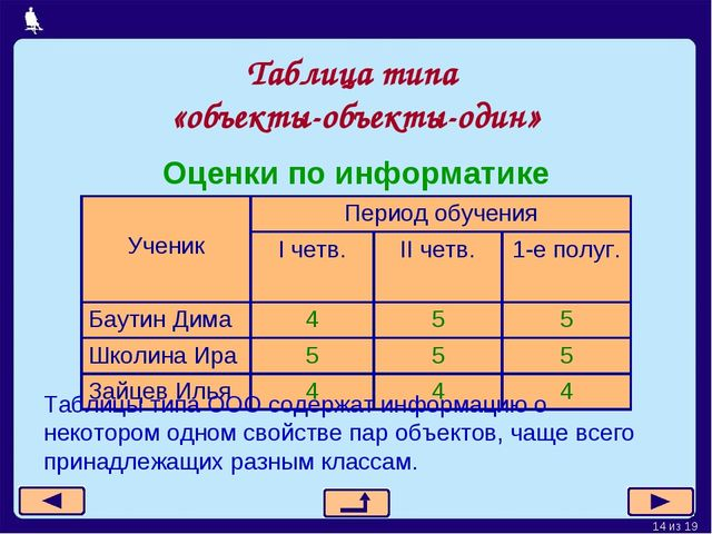 Таблица типа «объекты-объекты-один» Оценки по информатике Таблицы типа ООО со...