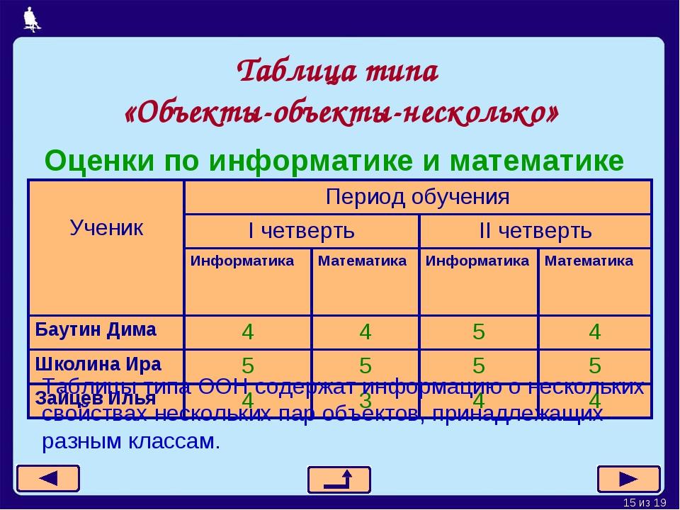 Таблица типа «Объекты-объекты-несколько» Оценки по информатике и математике Т...
