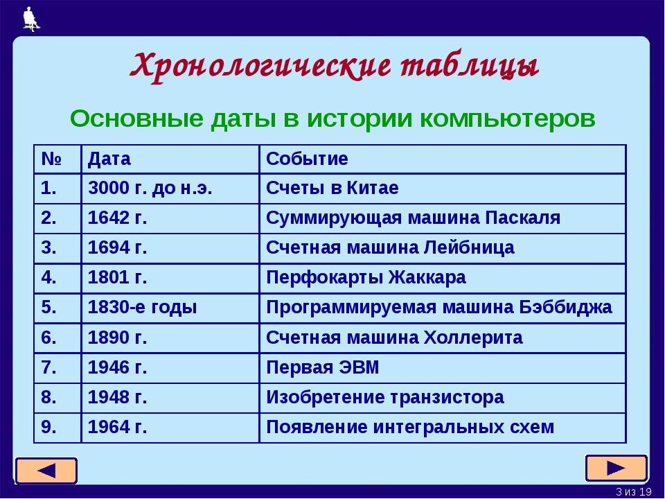 Хронологические таблицы Основные даты в истории компьютеров * из 19