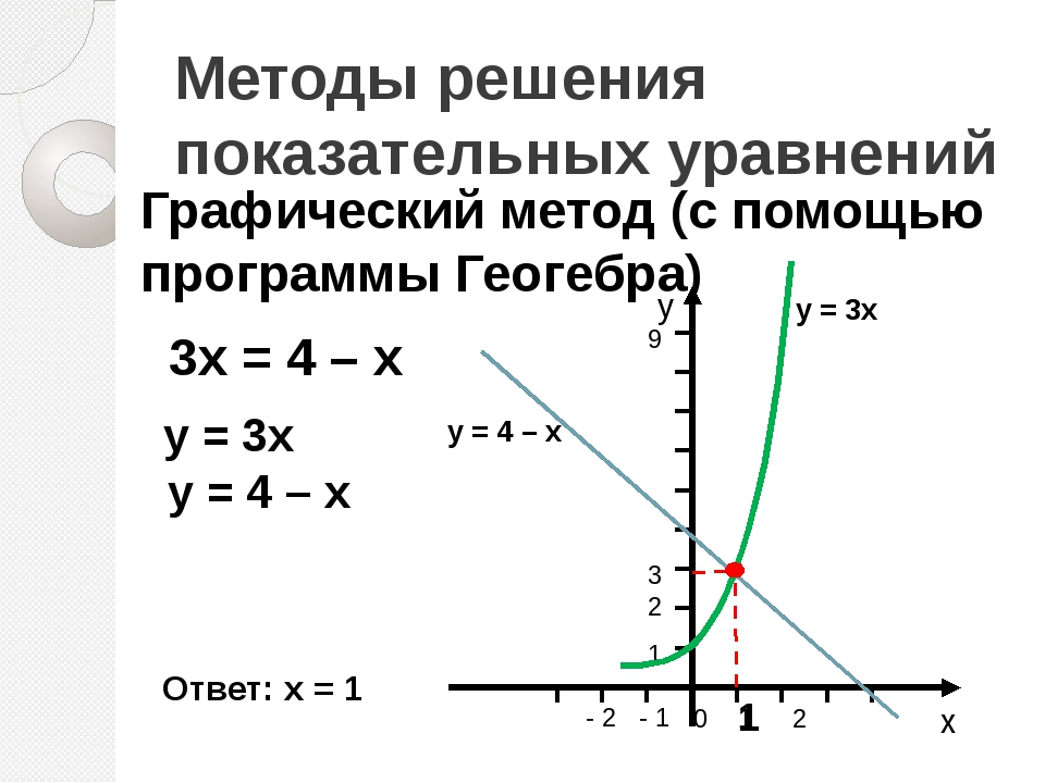 Методы решения показательных уравнений Графический метод (с помощью программы...