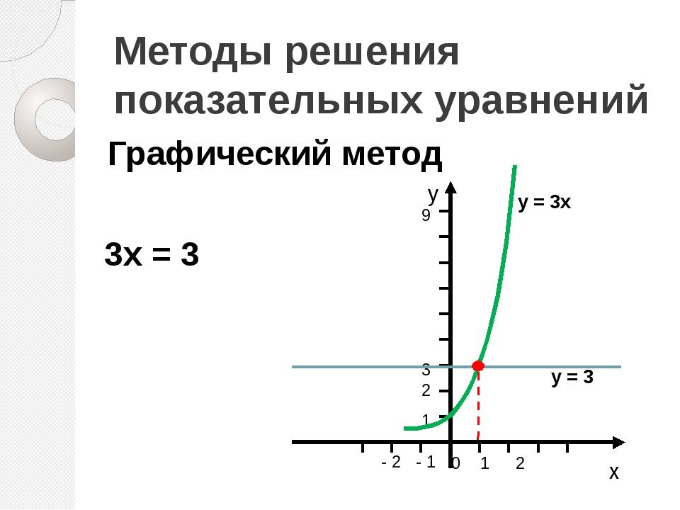 Методы решения показательных уравнений Графический метод 3x = 3 у = 3х у = 3