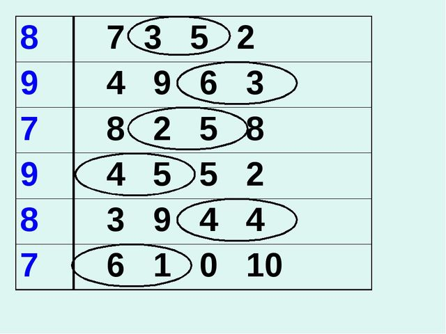 7 3 5 2 4 9 6 3 8 2 5 8 4 5 5 2 3 9 4 4 6 1 0 10 8 9 7 9 8 7