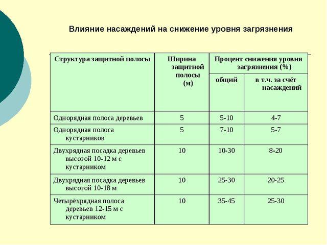 Влияние насаждений на снижение уровня загрязнения