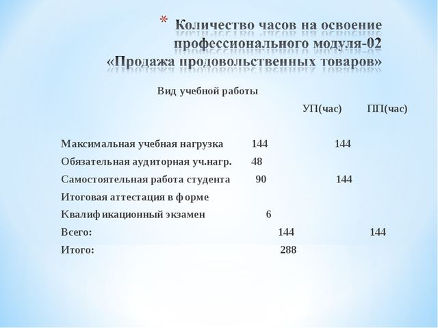 Вид учебной работы УП(час) ПП(час) Максимальная учебная нагрузка 144 144 Обяз...