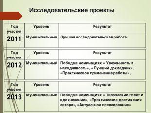 Исследовательские проекты Год участияУровень Результат 2012МуниципальныйП