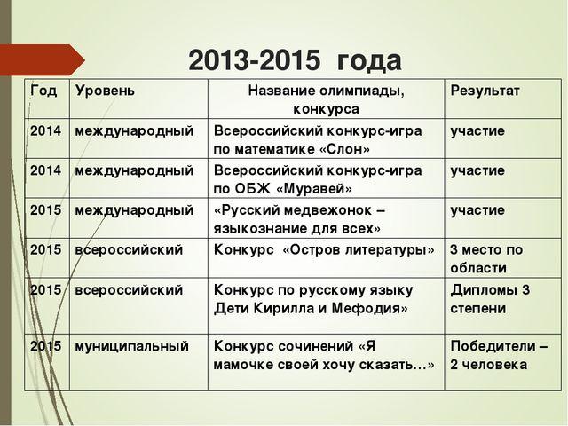 2013-2015 года Год Уровень Название олимпиады, конкурсаРезультат 2014межд...