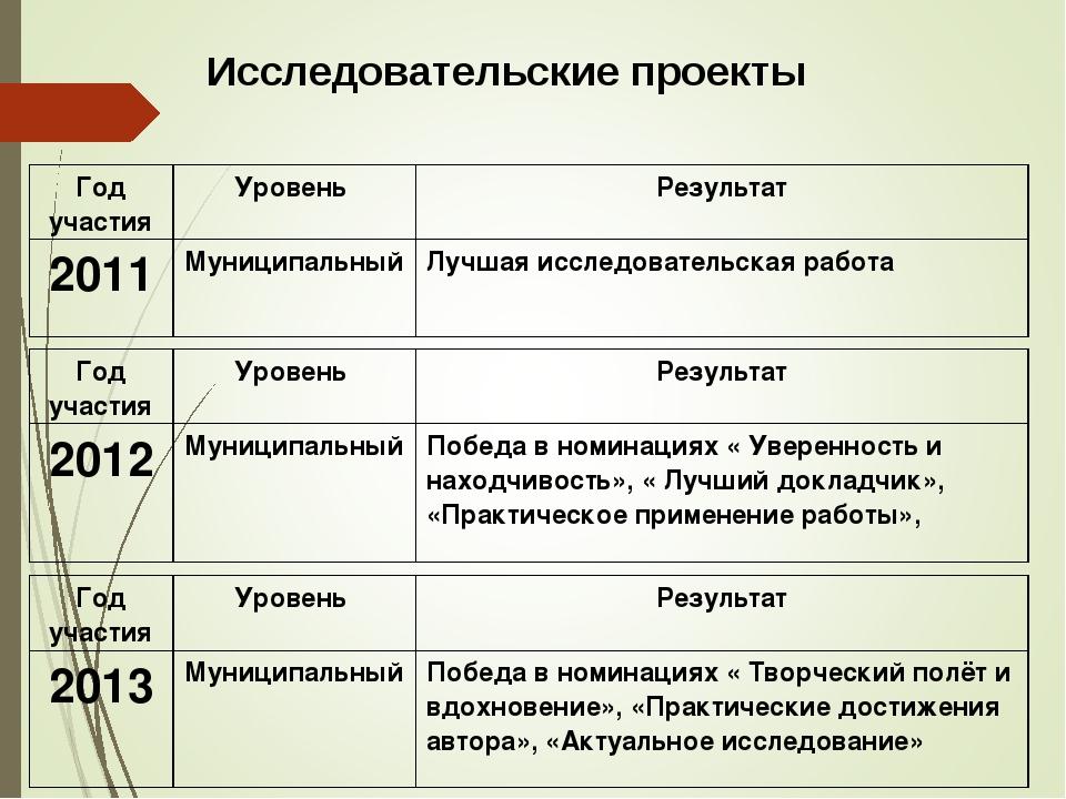 Исследовательские проекты Год участияУровень Результат 2012МуниципальныйП...