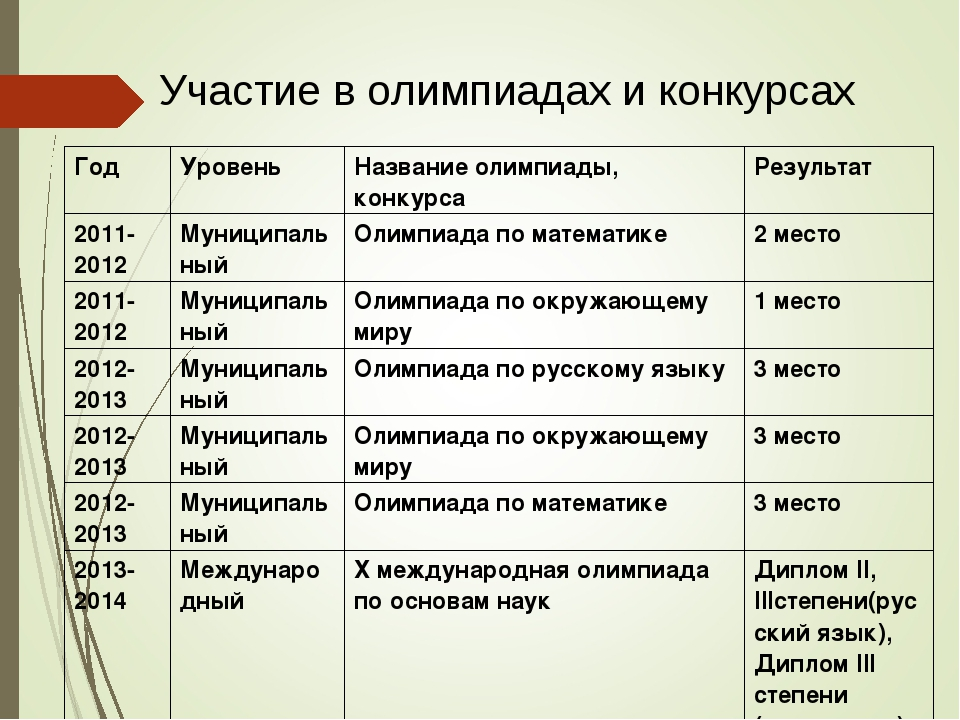 Участие в олимпиадах и конкурсах Год Уровень Название олимпиады, конкурсаР...