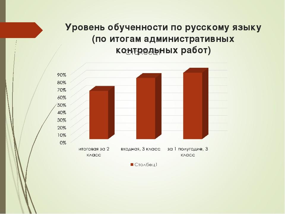 Уровень обученности по русскому языку (по итогам административных контрольных...