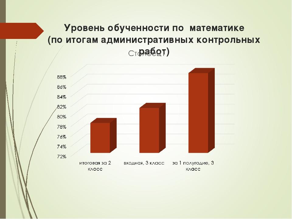 Уровень обученности по математике (по итогам административных контрольных раб...