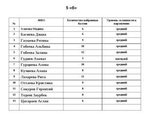 5 «б» №ФИОКоличество набранных балловУровень склонности к нарушению 1Алаг