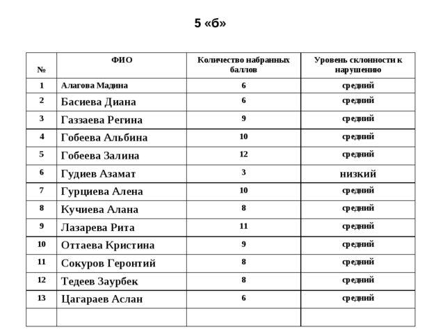 5 «б» №ФИОКоличество набранных балловУровень склонности к нарушению 1Алаг...