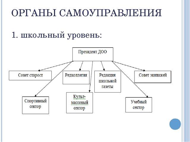 ОРГАНЫ САМОУПРАВЛЕНИЯ 1. школьный уровень: