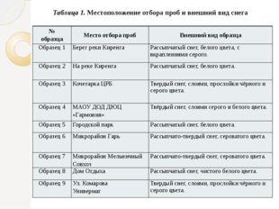 Таблица 1. Местоположение отбора проб и внешний вид снега № образца Место отб