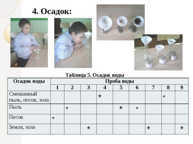 4. Осадок: Таблица 5. Осадок воды Осадокводы Пробаводы 1 2 3 4 5 6 7 8 9 Смеш...