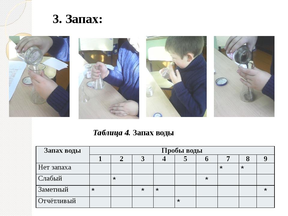 3. Запах: Таблица 4. Запах воды Запах воды Пробы воды 1 2 3 4 5 6 7 8 9 Нет з...