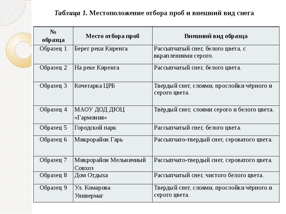 Таблица 1. Местоположение отбора проб и внешний вид снега № образца Место отб...